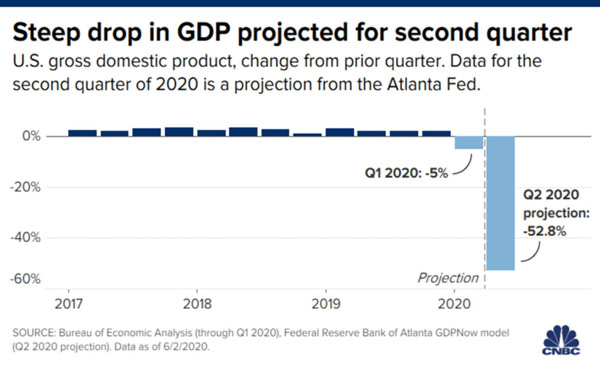 2020 GDP Projection